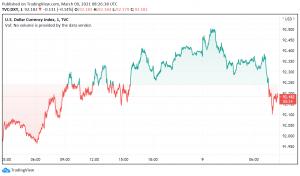Stronger Bond Yields Support US Dollar's Rise Against Major Rivals