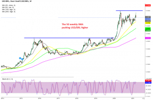 Buyers remain in charge, despite the USD weakness in 2020