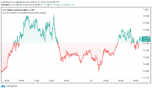 US Dollar Rises Again as Treasury Yields Spike - Inflation in Focus