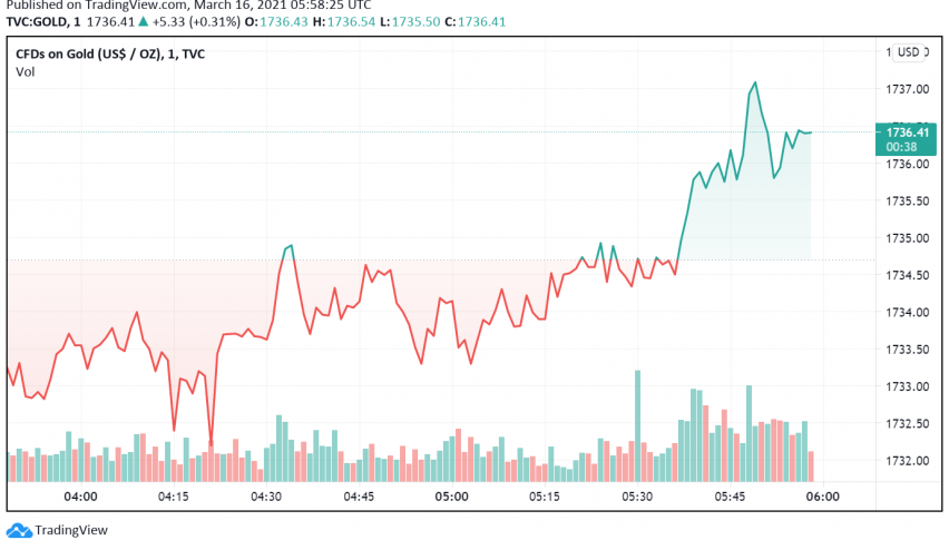 Gold Holds Steady as Markets Wait For FOMC Decision