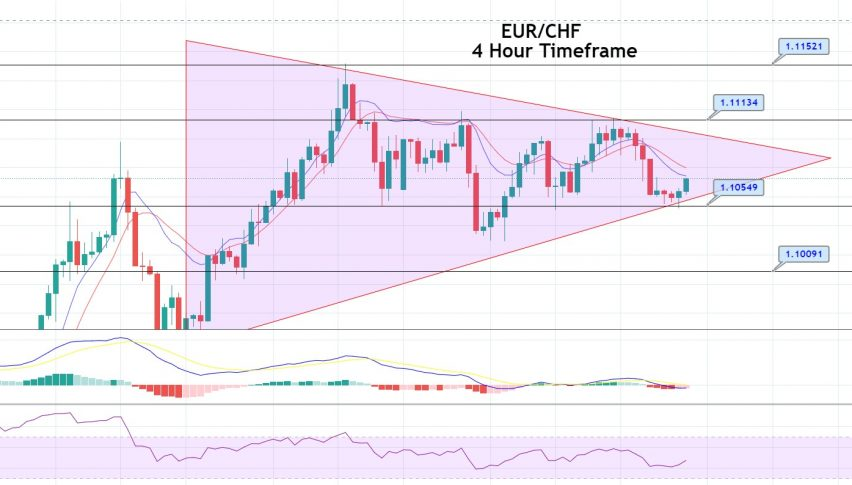 EUR/CHF Symmetrical Triangle Pattern - Buying Trade in Play