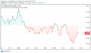 Traders Hesitant to Make Moves in the US Dollar Ahead of FOMC