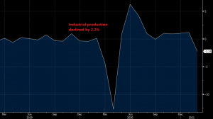 Production heading down, but manufacturing manins upbeat