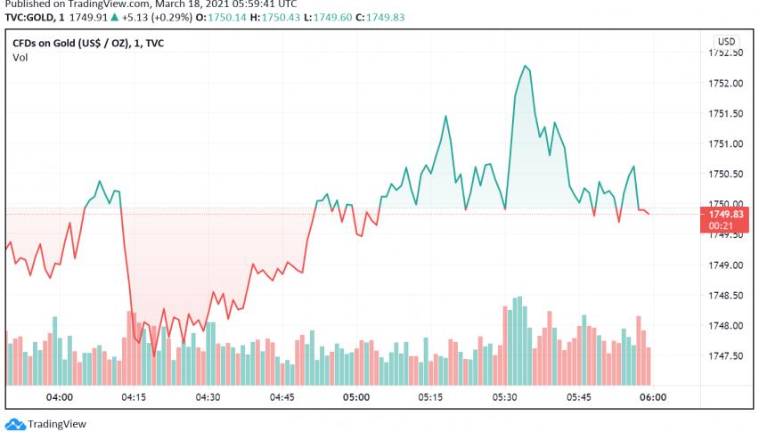 Gold Gains as Fed Remains Dovish Despite Upbeat Economy Forecasts