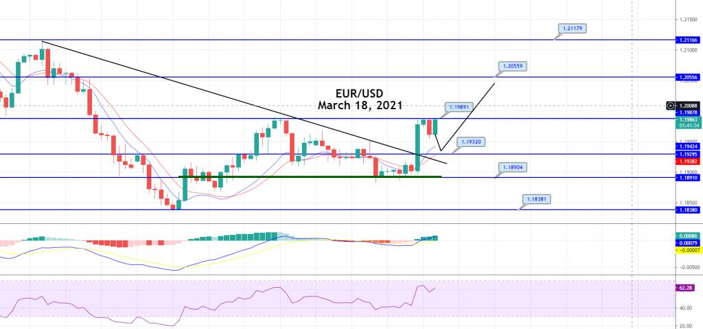 EUR/USD triangle