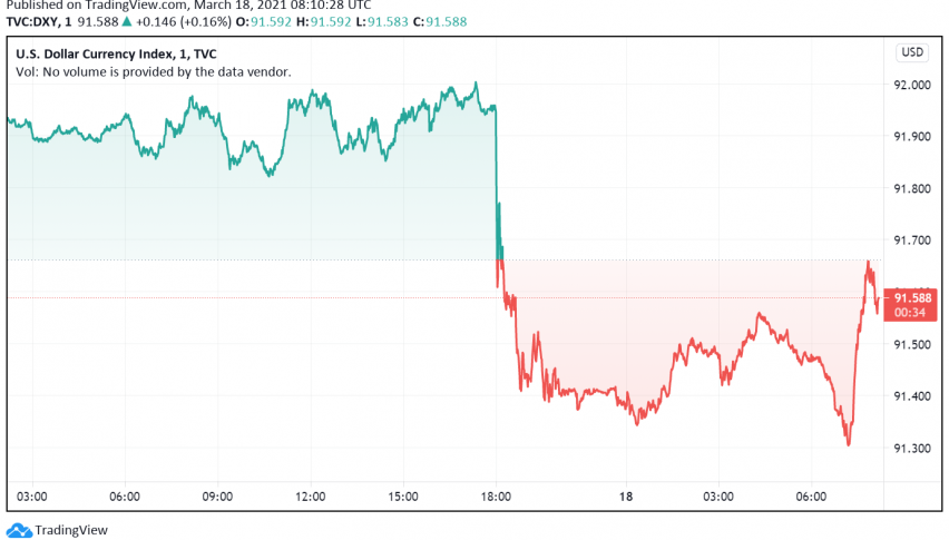 US Dollar Weakens as Fed Maintains Dovish Stance