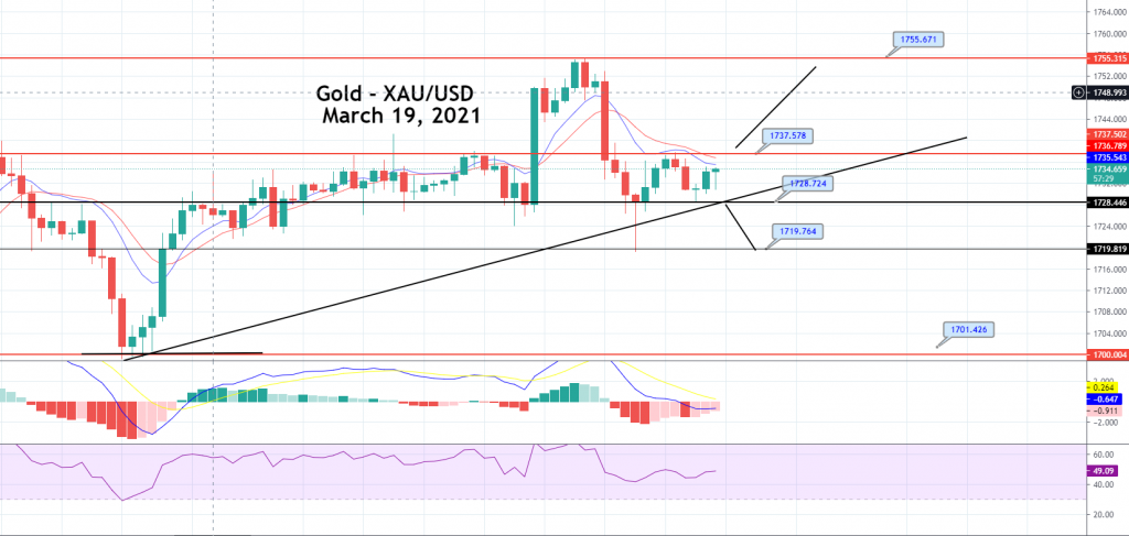 Gold Price Prediction: Sideways Trading Continues, Brace for Breakout!