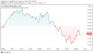 US Dollar Strengthens Against Peers as Treasury Yields Surge