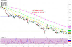 Let's see if EUR/GBP will turn bearish at the 50 SMA