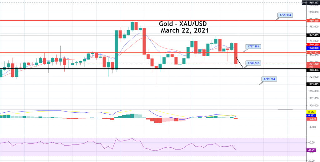 Gold Price Prediction: Bearish Bias in Play, Quick Sell Signal
