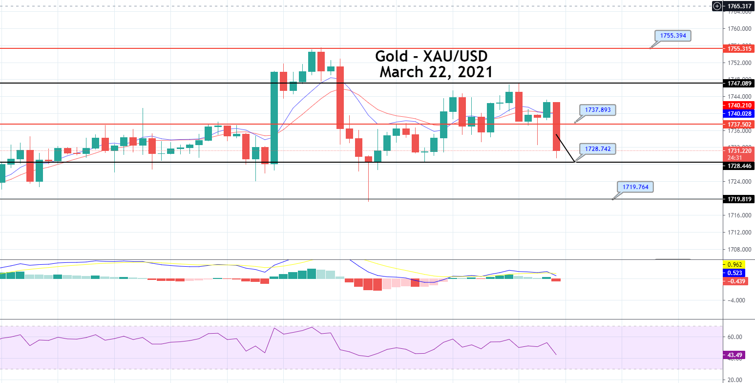 Gold Price Prediction: Ascending Triangle Pattern, FOMC & Fund Fund Rate Ahead