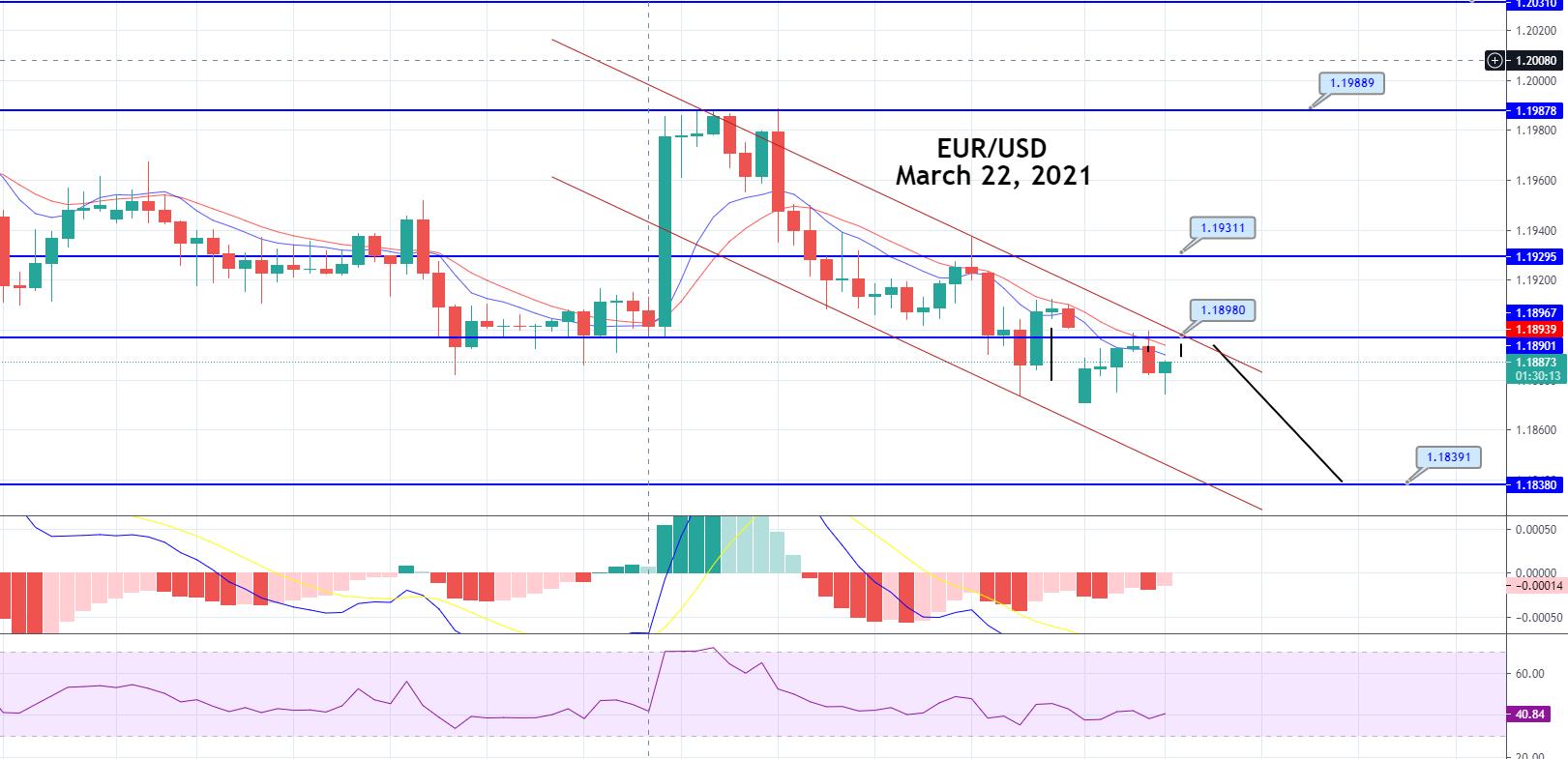 Breakout Segitiga EUR / USD - Apakah Saat Ini Saat Yang Tepat untuk Melakukan Short?