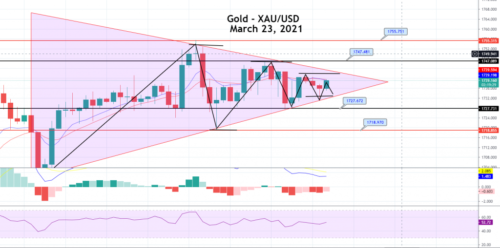 Gold Price Prediction: Symmetric Triangle in Play, Brace for a Breakout