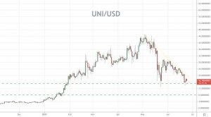 UNI/USD Price Forecast