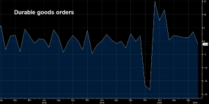 Orders turned negative for the 1st time since last April