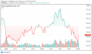 Gold Holds Steady as US Treasury Yields Ease But Dollar Strengthens