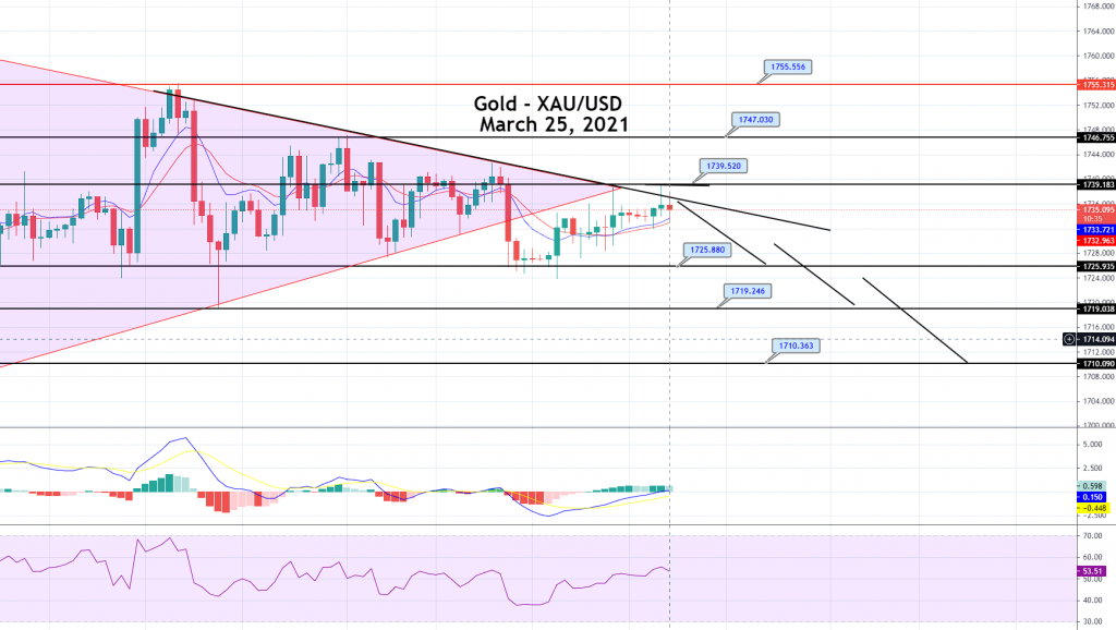 Gold Price Prediction: Downward Trendline Pressures, Sell Opportunity Ahead!