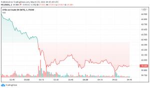 WTI Crude Oil Starts the Week on a Slightly Weak Note