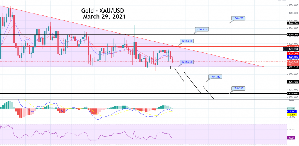 Gold Price Prediction: Descending Triangle Pattern in Play – Brace for Sell Trade!