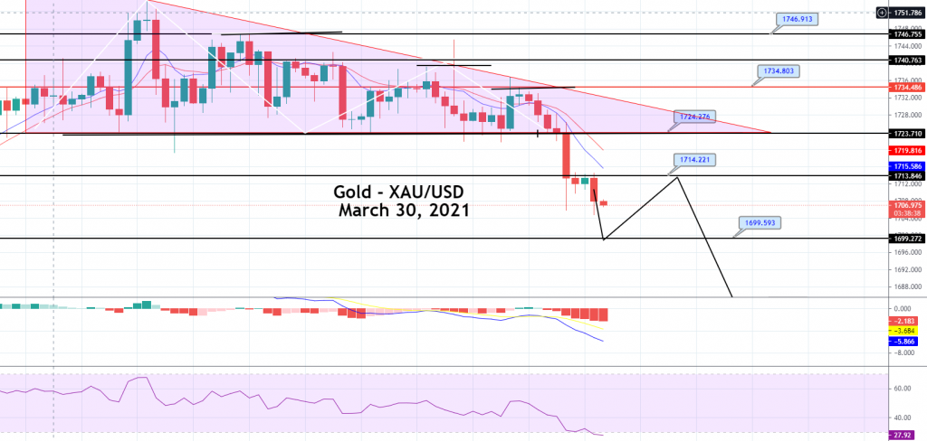 Gold Price Prediction: Descending Triangle Pattern Breakout, Going After $1,699?