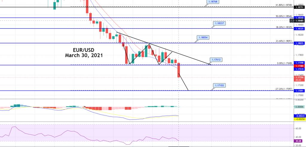 EUR / USD Melanggar Triple Bottom - Bersiap untuk Sinyal Jual!