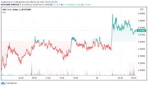 Ripple Moves Bullish - Can it Take Out $0.60 Level?