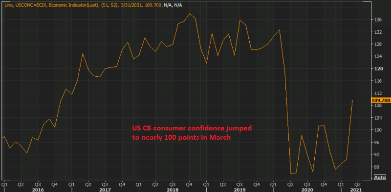 Spring is coming with more positive surprises for the US economy