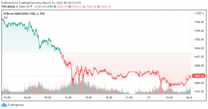 Gold Weakens as Prospects of Economic Recovery Rise