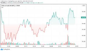 WTI Crude Oil Exhibits Cautious Optimism Ahead of OPEC+ Meeting