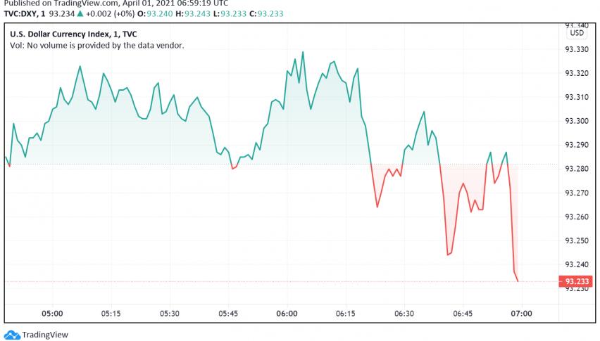US Dollar on the Rise: Stronger Bond Yields, Europe Lockdowns Support