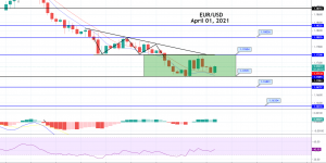 EUR/USD Choppy Session Continues - Brace for a Breakout Trade!