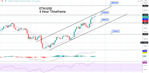 Ethereum Price Forecast – ETH Enters Overbought Zone, Eyes on 1,945 Resistance!