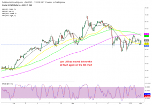 Volatility remains high, but the bias in on the downside