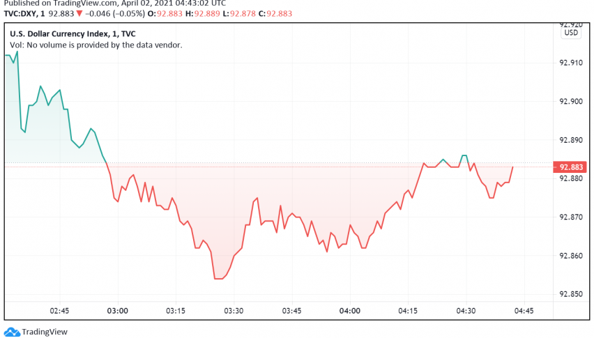 US Dollar Trades Steady in Anticipation of NFP Data