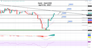 Gold Price Prediction: Market Closed Amid Easter, NFP to Impact Monday!