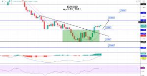 EUR/USD Violates Downward Trendline - Brace for Buying!
