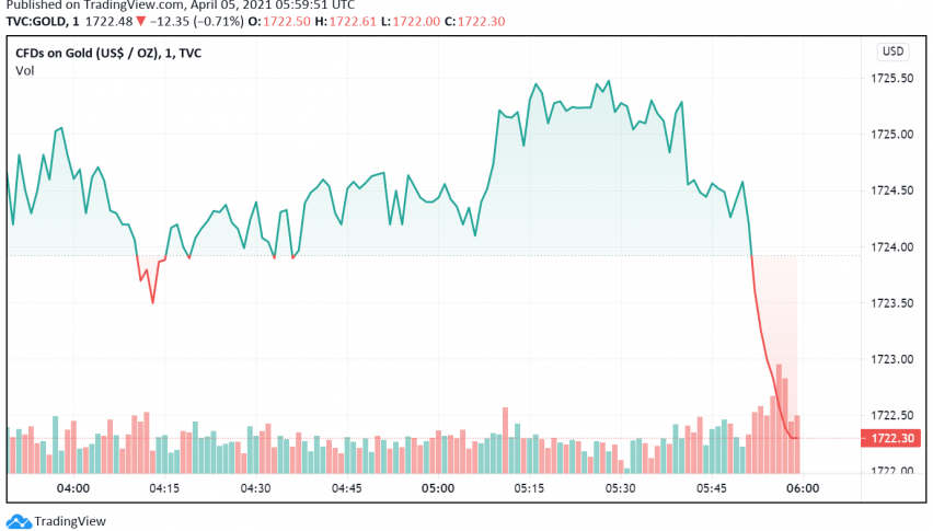 Gold Holds Steady - Stronger Dollar Offsets Pandemic Worries
