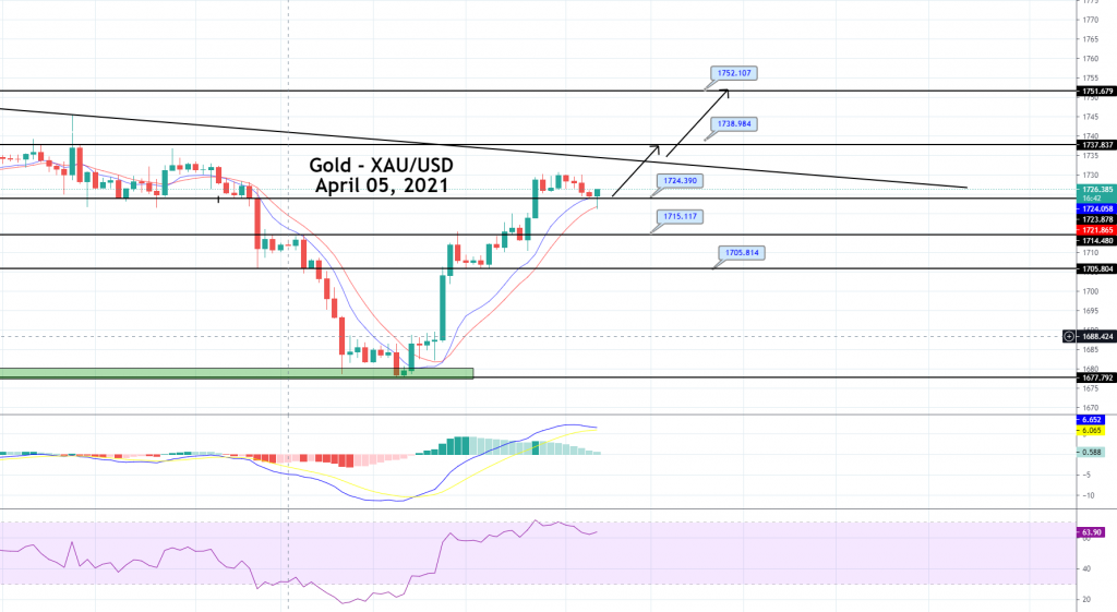 Gold Price Prediction: Choppy Session in Play, Bearish Bias Continues!