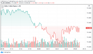 USD/INR Bullish - US Dollar's Strength, India's Rising COVID-19 Tally Support