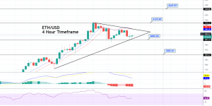 Ethereum Price Forecast: Symmetric Triangle Pattern in Play, Trade the Range!
