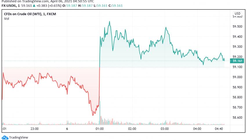 WTI Crude Oil in Demand as US Dollar Weakens
