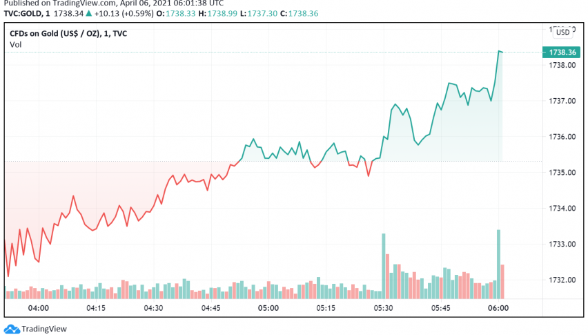 Gold Gains as US Dollar, Treasury Yields Retreat - Biden's Tax Comments Support