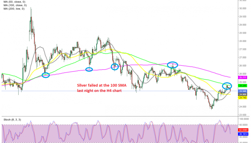 MAs are providing resistance for Silver now
