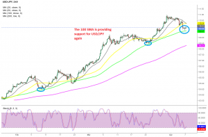 The pullback is complete on this timeframe