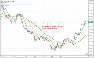 The USD has turned bearish again this week, sending EUR/USD higher