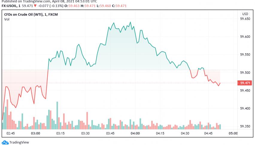 WTI Crude Oil Prices Weaken as EIA Reports Build in US Gasoline Inventories