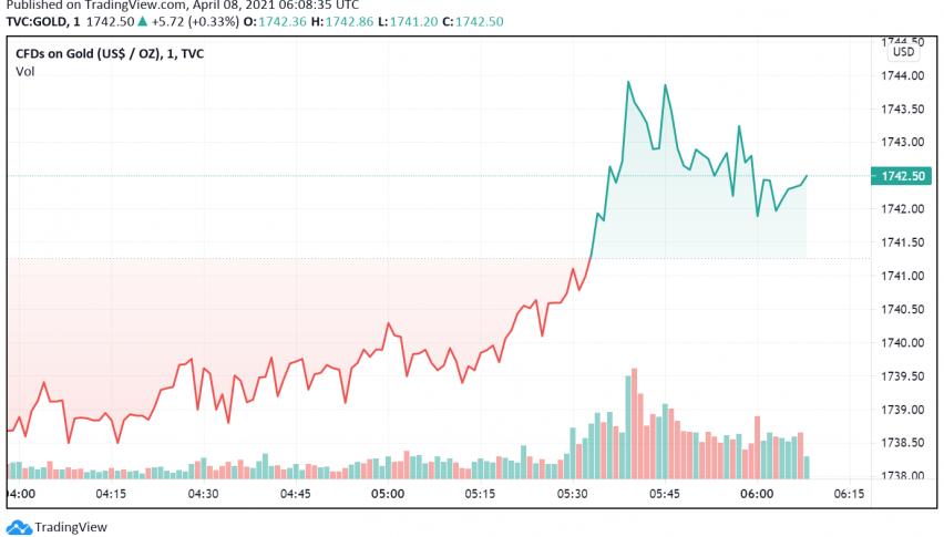 Gold Holds Steady: Fed's Dovish Minutes Offset Risk-on Mood