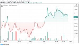 Sideways Trading in Litecoin: Next Resistance at $250