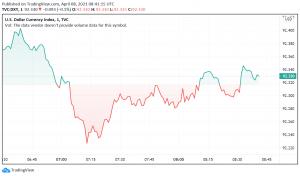 US Dollar Trades Weaker Against Major Peers as Treasury Yields Dip
