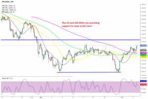 The bullish momentum continues for Gold